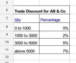 Meaning of trade discount and detail explanation