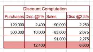 Calculating cash discount and its double-entry principle