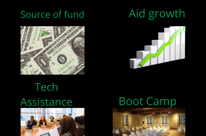 Early Stage Fund meaning and key Explanations
